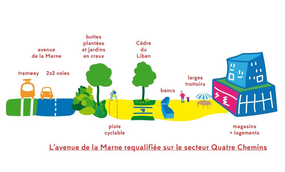 L'avenue de la Marne requalifiée au droit de la station de tramway Quatre Chemins