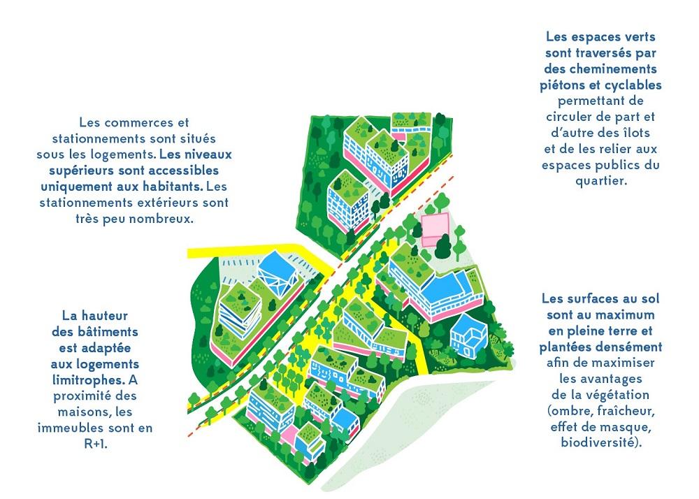 Les grands principes de la renaturation des îlots de logements sur le secteur Marne
